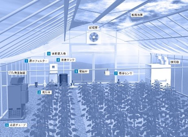 栽培システム「溶液土耕栽培システム」